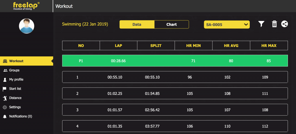 timing data - Freelap professional automatic timing system for sports
